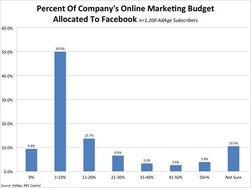 facebook marketing budget